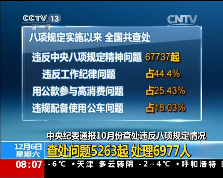 [视频]中央纪委通报10月份查处违反八项规定情况:查处问题5263起 处理6977人