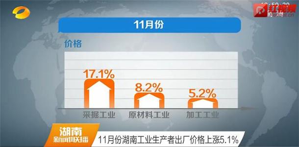 11月份湖南工业生产者出厂价格上涨5.1%