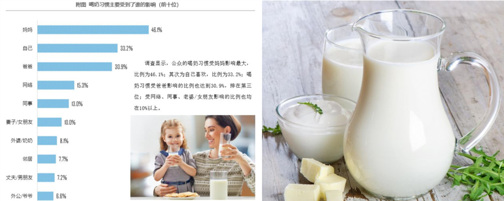 [视频]2018年中国人喝奶指数报告:没喝奶习惯 每天奶制品涉入不足
